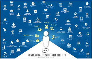Intel Workplace Benefits: Infographic