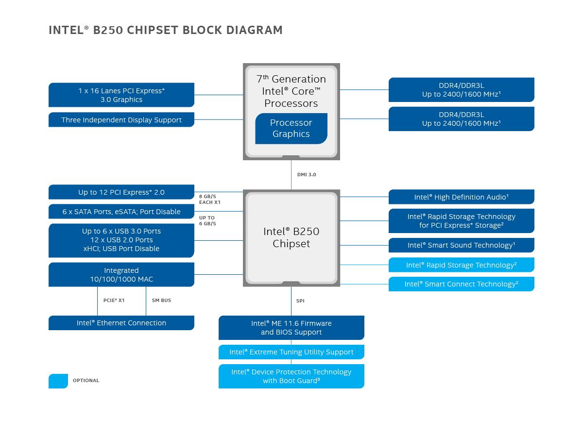 Intel U00ae B250 Chipset 98086