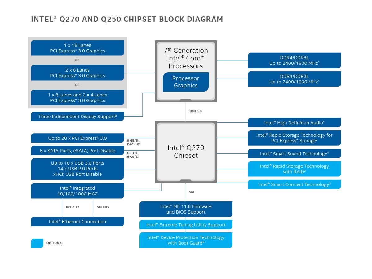 Block Diagram Of 945 Chipset. intel q270 chipset 98088. mobile intel hm77  express chipset. intel z270 chipsatz 98089. intel x79 express chipset  diagram. intel h97 chipset for smarter performance. intel h270 chipset.