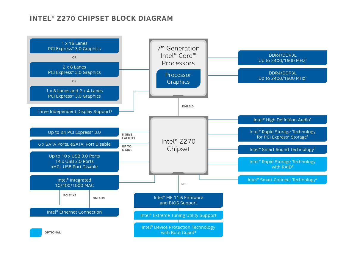 Choix Cm X299 Vs Z270 - Carte M U00e8re - Hardware