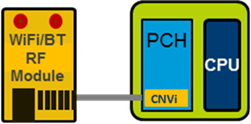What Are The Intel Integrated Connectivity Cnvi And Companion Rf