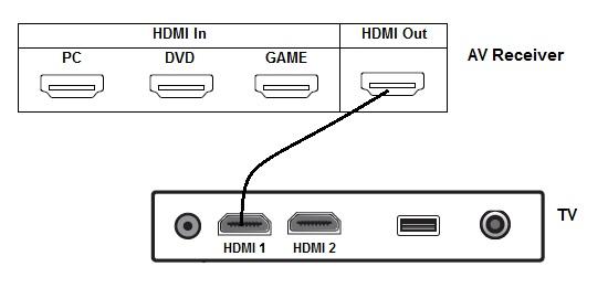 Connect AV receiver to TV