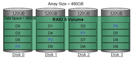 RAID 5 (striping with parity)