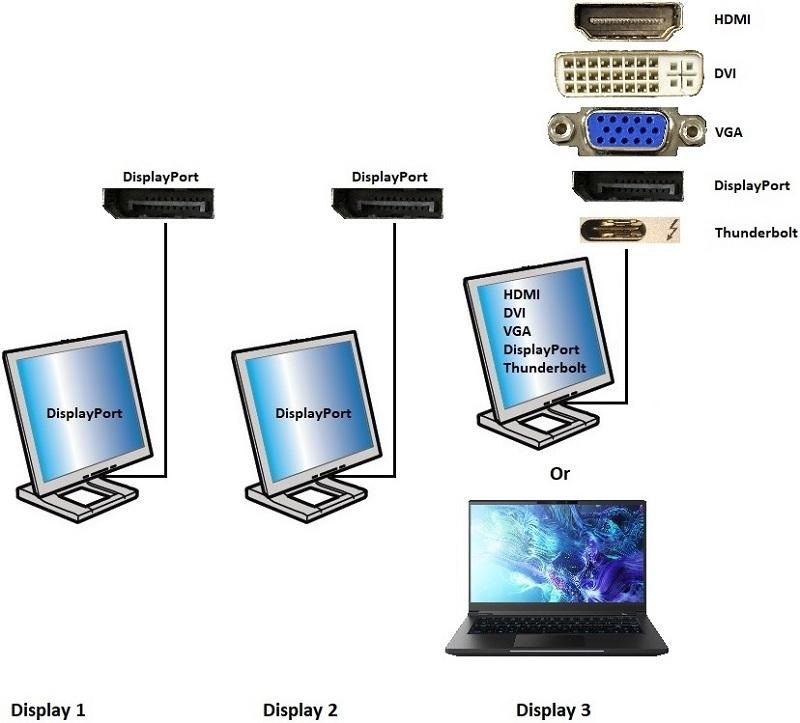 Поддерживаемые конфигурации с двумя подключениями к разъему DisplayPort