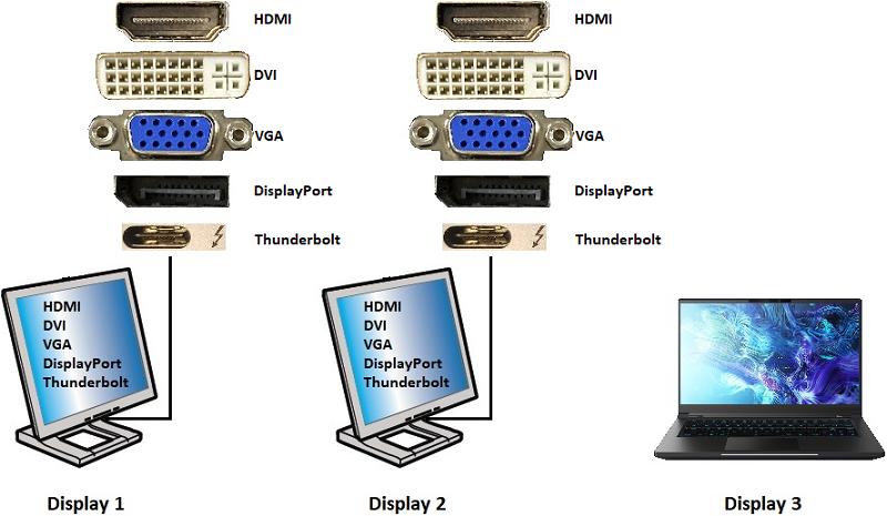 Поддерживаемые конфигурации со встроенным дисплеем