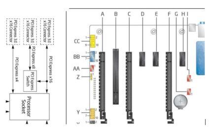 PCIe* slots