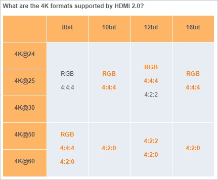 4K formats supported by HDMI 2.0