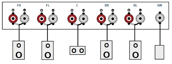 Connect the speakers to the AV receiver