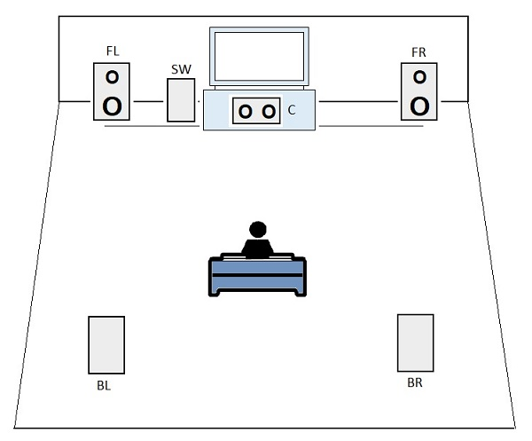 Home Theater PC Setup Example on