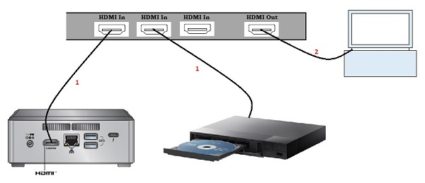 Connect your devices to a HDMI switch