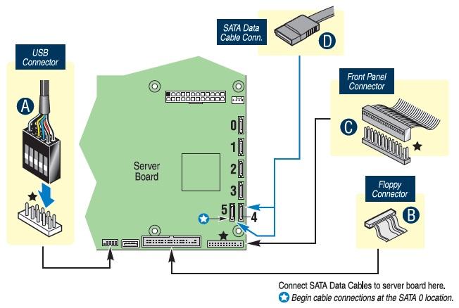Server Board S3200sh Drivers