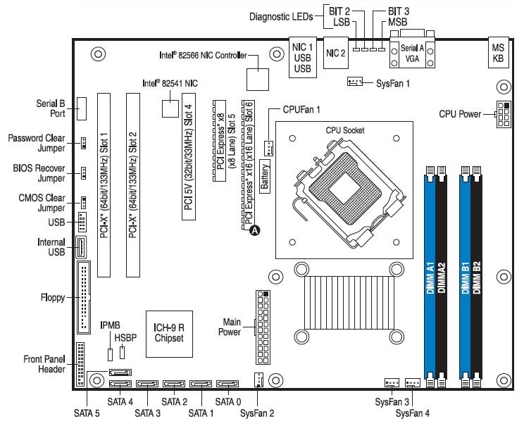 Quick Start User's Guide for Intel® Server Board S3200SHV