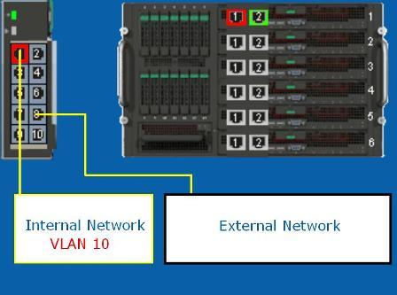 One VLAN per Compute Module, and one VLAN per external port