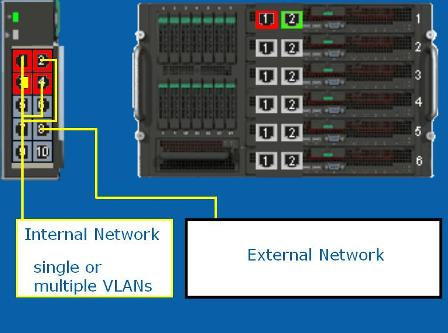 Multiple VLANs on one Compute Module, and one or more VLANs on multiple trunked external ports