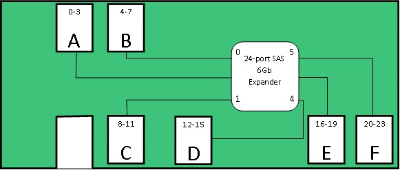 Diagram of 24-port SAS Expander with drive identification mapping