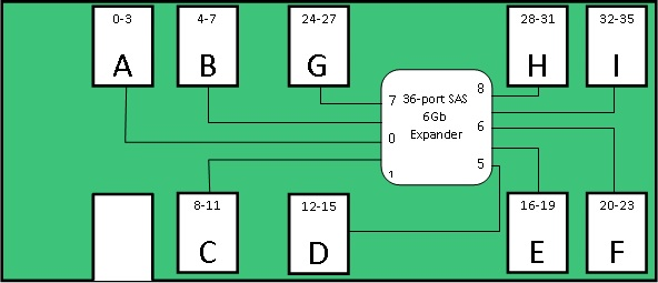 Diagram of 36-port SAS Expander with drive identification mapping