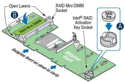 Step 10 : Install RAID DIMM and RAID activation key