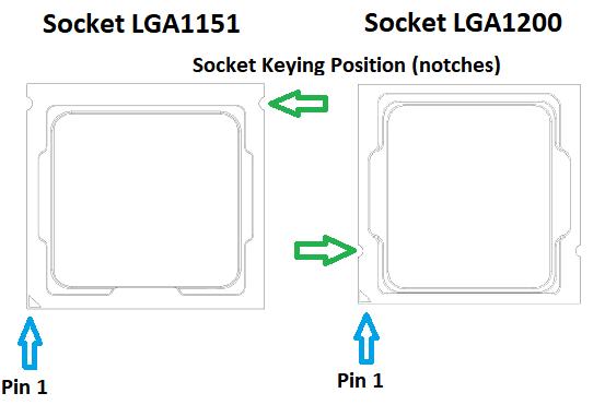 Socket keying position