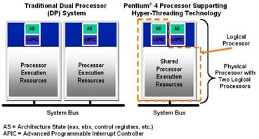 Comparison of a Intel Pentium 4 Processor Supporting Intel HT Technology and a traditional dual processor system