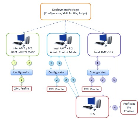 Altiris Software Portal 7.1 from Symantec User Guide