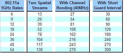 Table showing that two spatial streams with channel bonding in the 5 GHz band and support for the IEEE short guard interval gives the best performance