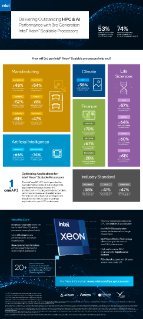 Intel® Xeon® Processors: HPC Performance Infographic