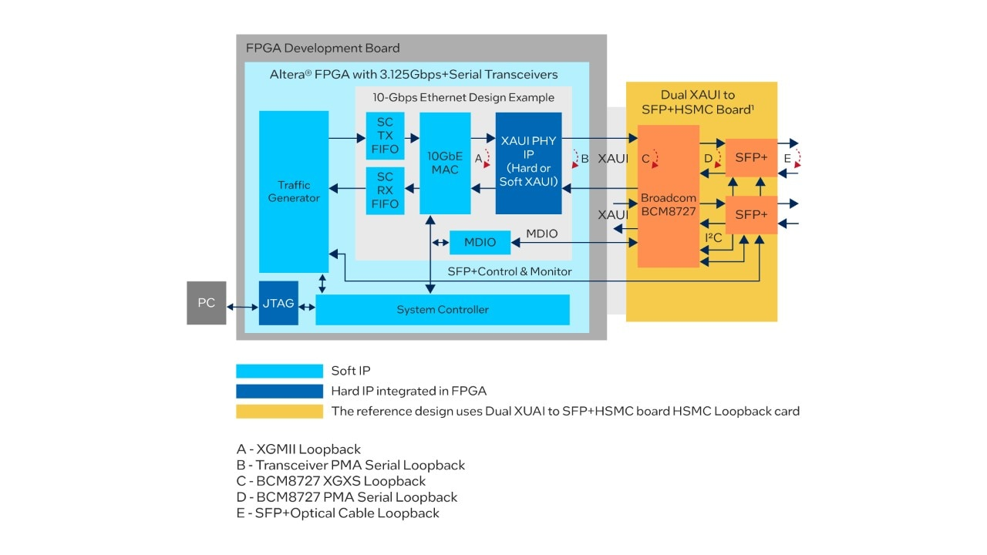 10-Gbps Ethernet Hardware Demonstration Reference Design on