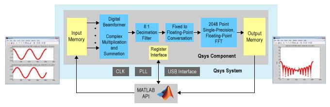 Automotive Digital Radar Reference Design