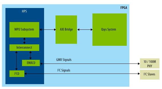 cyclone v block diagram mapping hps ip peripheral signals to the fpga interface