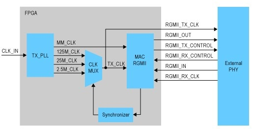 Constraint RGMII Interface of Triple Speed Ethernet with the
