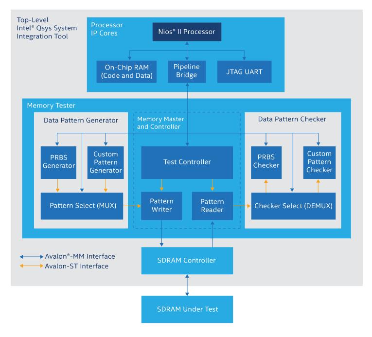 Platform Designer Tutorial Design Example