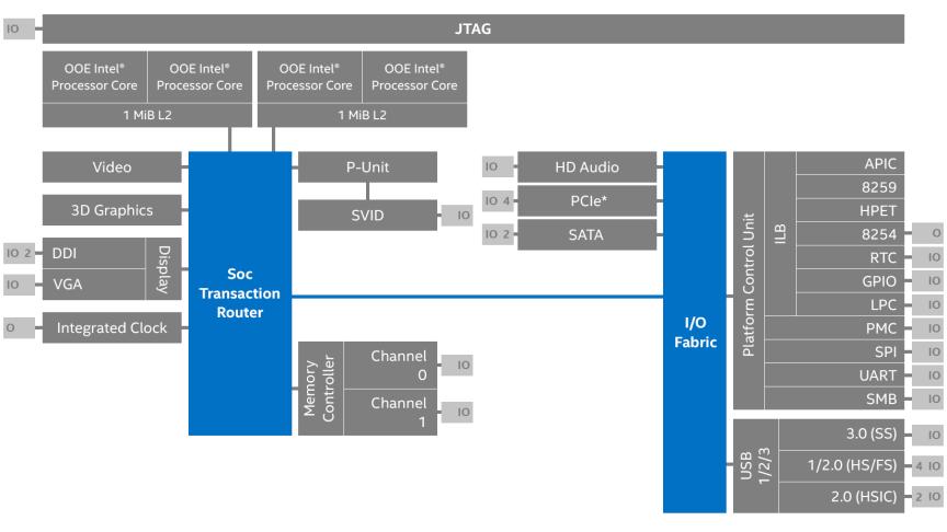 Bay Trail M/D Overview | Bay Trail D Block Diagram |  | Intel