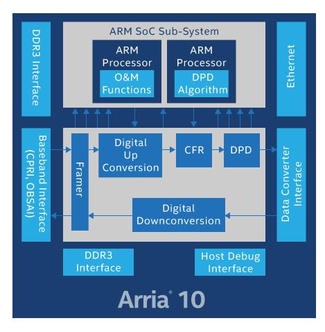Intel® Arria® 10 FPGAs Applications - Intel® FPGAs