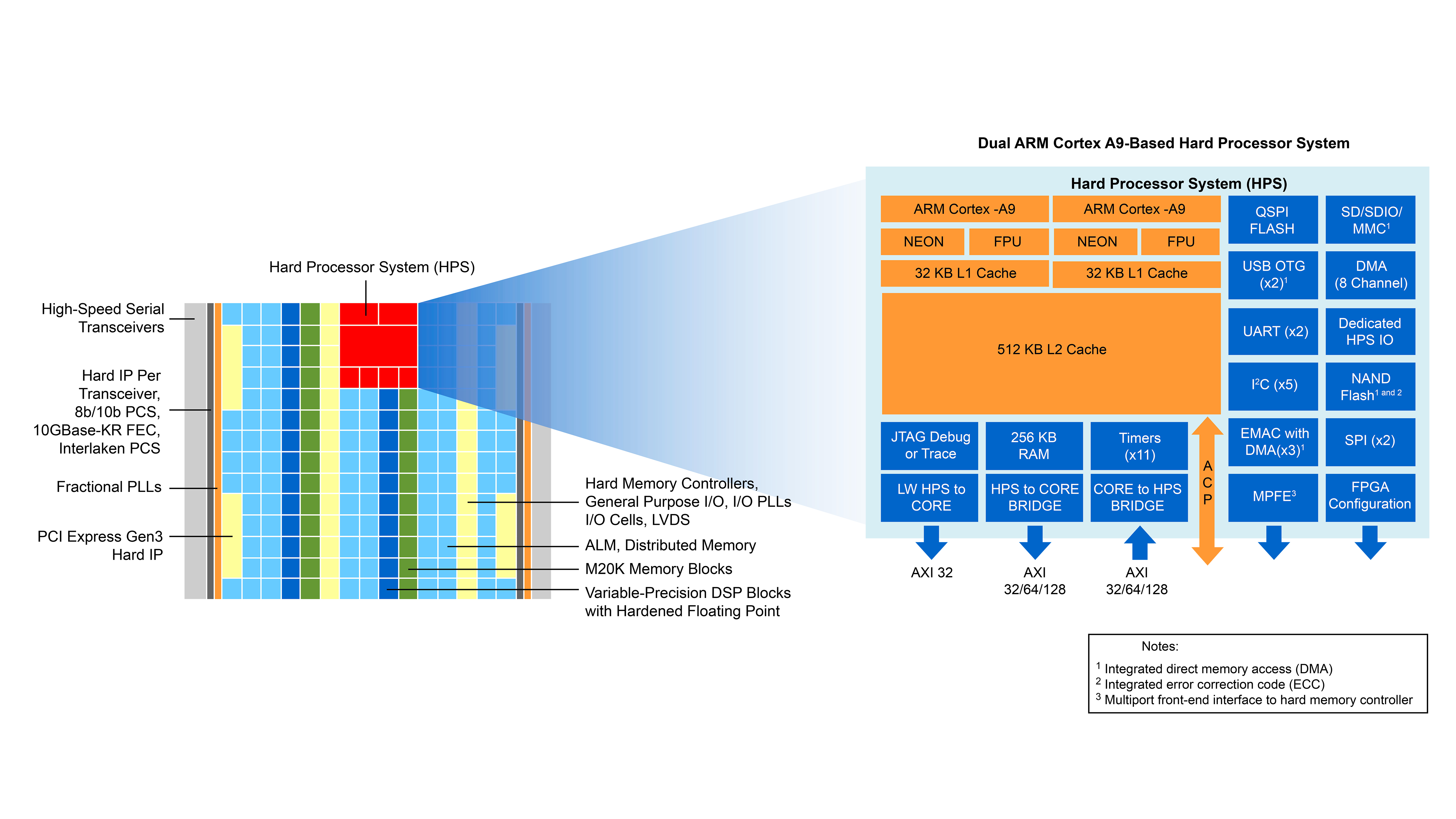 Intel® Arria® 10 SoC Features