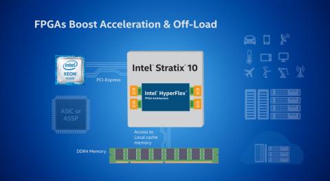 Intel® Stratix® 10 FPGAs Overview - High Performance Stratix