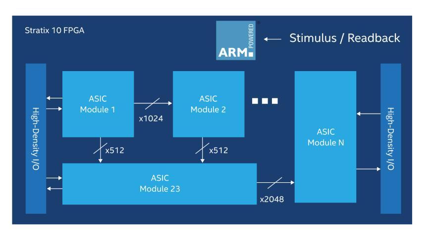 Intel® Stratix® 10 FPGAs Applications