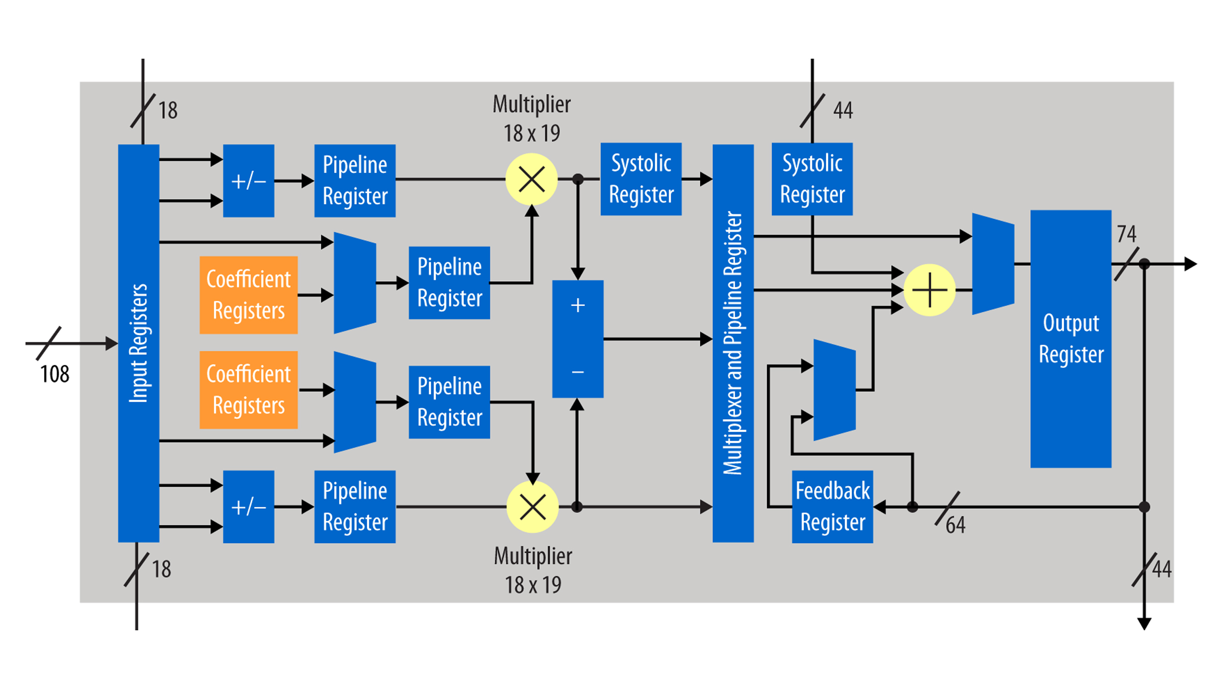 Intel Stratix 10 Fpgas Features Acts As An Output Of The Circuit Click To View Fullsize Picture Full Size