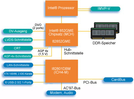 Intel® 852GME-Chipsatz