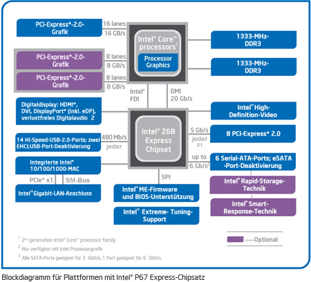 Intel® Z68 Express-Chipsatz