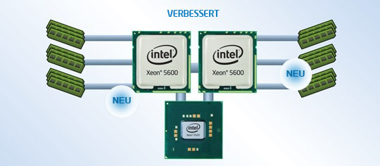 Intel® Intelligent-Power-Technik