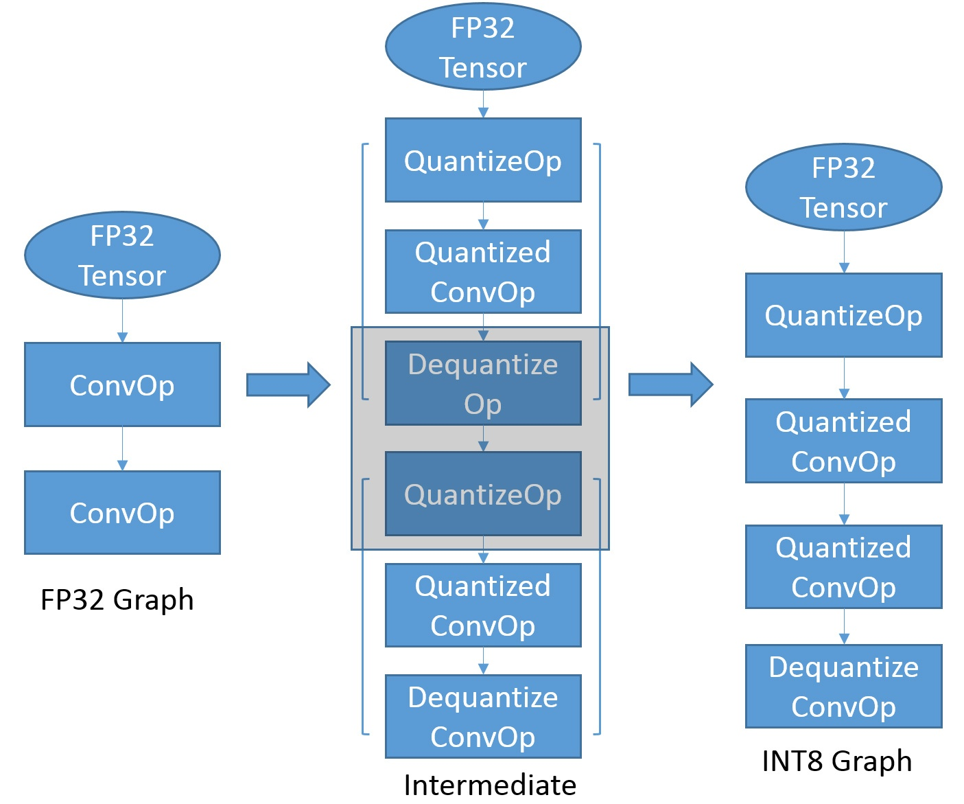 Figure 2. Graph Transformation from FP32 to INT8 Model.