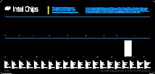 Intel processor history timeline