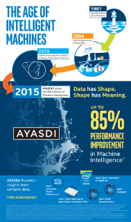 THE AGE OF  INTELLIGENT MACHINES 2010 DARPA Invests $10M in AYASDI  to Explore Topological Analytics