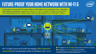 Future-Proof Your Home Network with Intel® Wi-Fi 6 (Gig+)