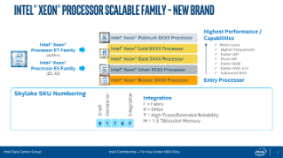 Intel® Xeon® Processor Scalable Family Naming Decoder Guide