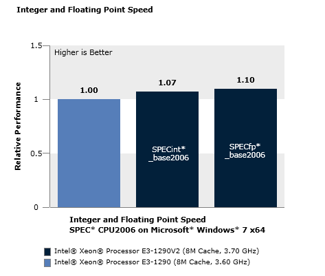 Integer and Floating Point Speed