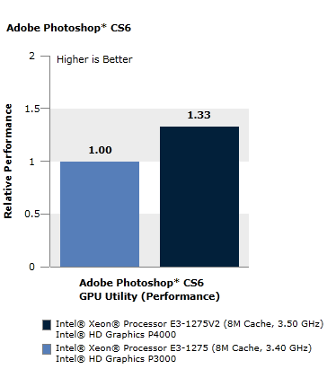 Adobe Photoshop* CS6
