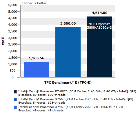 Database performance on TPC Benchmark* E
