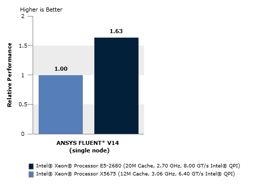 Computational Fluid Dynamics Analysis Using ANSYS FLUENT*