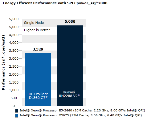 Energy-Efficient Performance Using SPECpower_ssj*2008